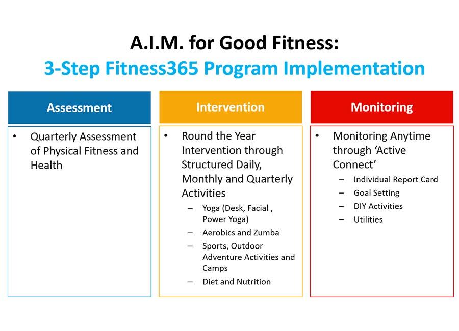 3-step-implementation