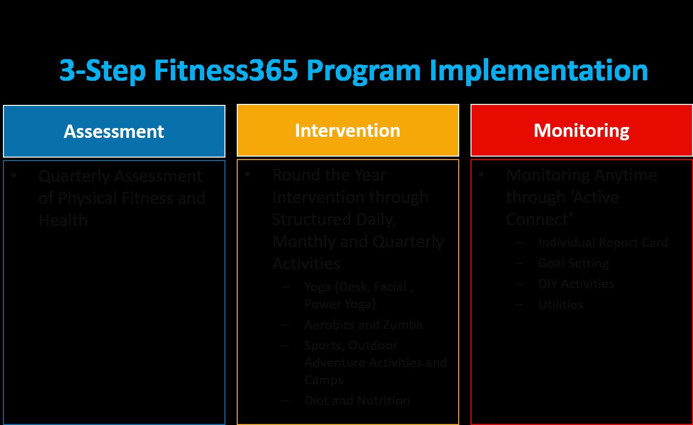 3-step implementation